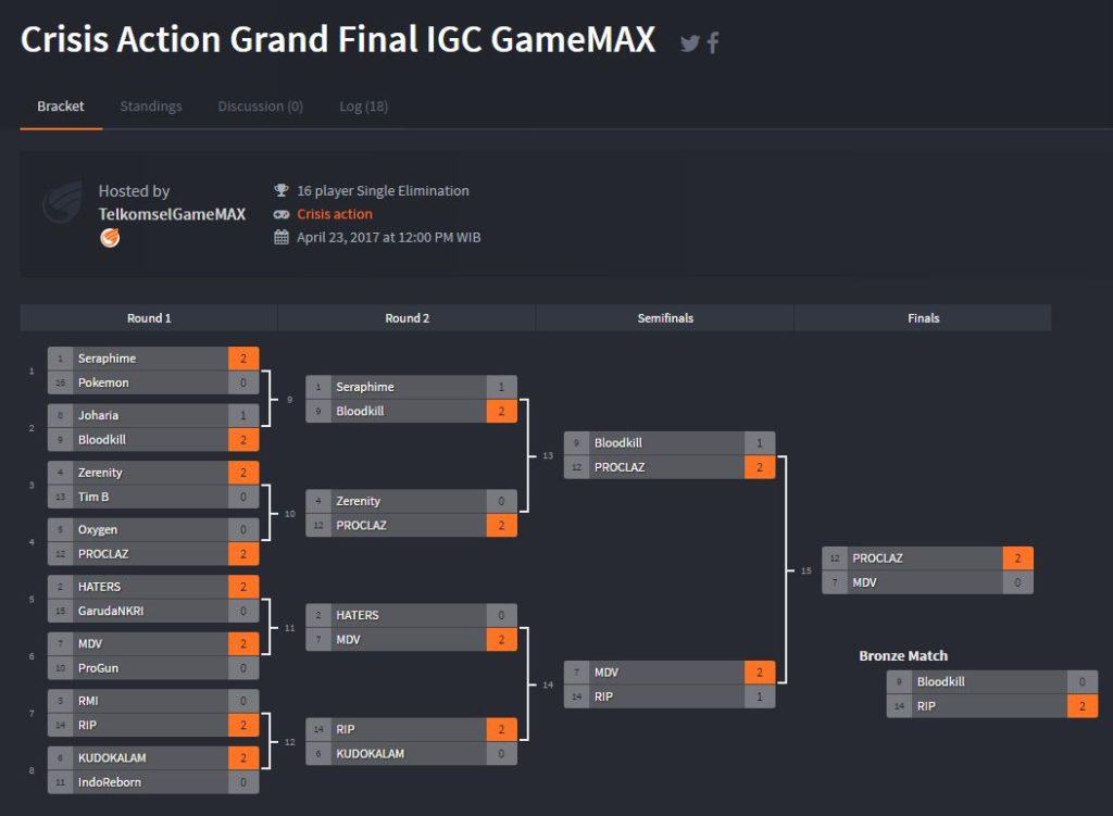 Proclaz Kembali Menjadi Juara Crisis Actiond di IGC 2017