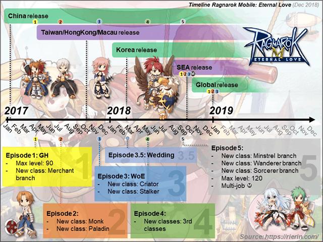 Update Episode Ragnarok M